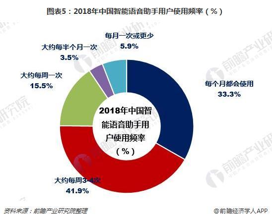 图表5:2018年中国智能语音助手用户使用频率(%)