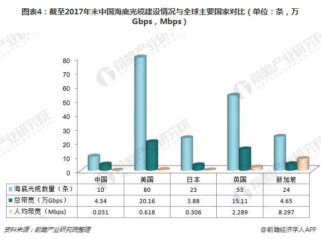 图表4:截至2017年末中国海底光缆建设情况与全球主要国家对比(单位:条,万Gbps,Mbps)