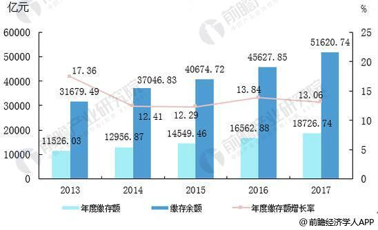 2013—2017年住房公积金缴存金额统计及增长情况