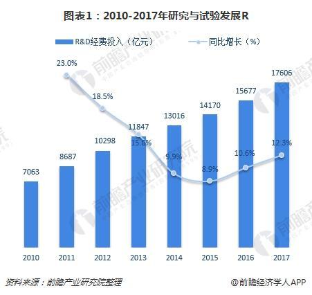 图表1:2010-2017年研究与试验发展R&D经费投入总量与增长(单位:亿元,%)