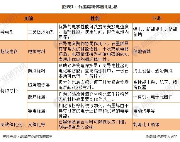 图表1:石墨烯粉体应用汇总
