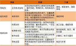 2018年中国石墨烯行业细分市场分析 粉体、薄膜已具备量产可能性