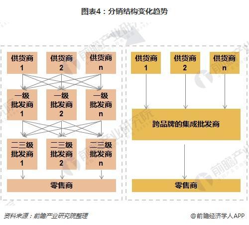 图表4:分销结构变化趋势