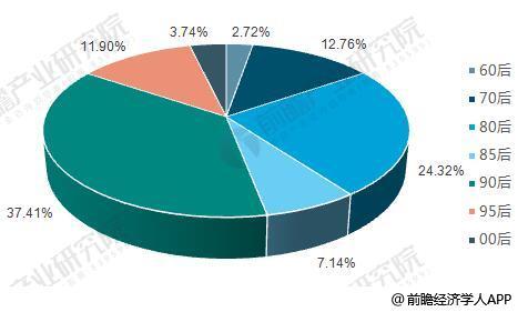 中国消费贷款用户年龄分布情况