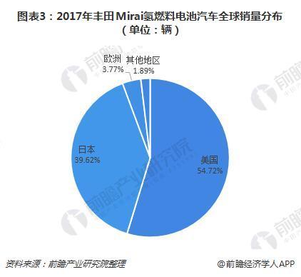 图表3:2017年丰田Mirai氢燃料电池汽车全球销量分布(单位:辆)