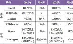 2018年计算机视觉技术三大发展趋势分析
