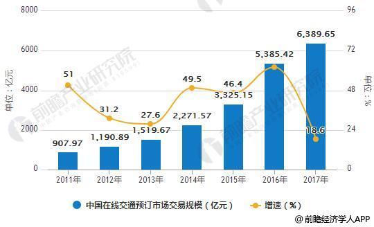 2011-2017年中国在线交通预订市场交易规模统计及增长情况