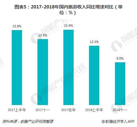 图表5:2017-2018年国内旅游收入同比增速对比(单位:%)