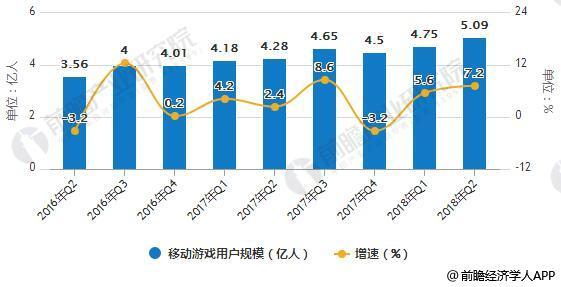 2016-2018年Q2中国网络游戏用户规模统计及增长情况