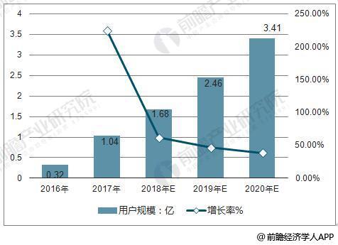 2016-2020年中国共享充电宝用户规模统计及增长情况预测