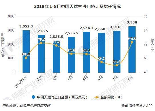 2018年1-8月中国天然气进口统计及增长情况