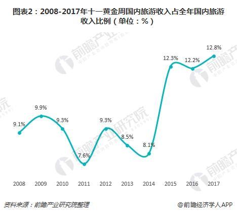 图表2:2008-2017年十一黄金周国内旅游收入占全年国内旅游收入比例(单位:%)
