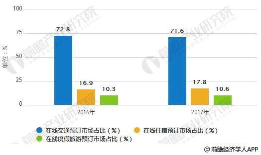 2016-2017年中国在线旅游细分市场结构统计情况