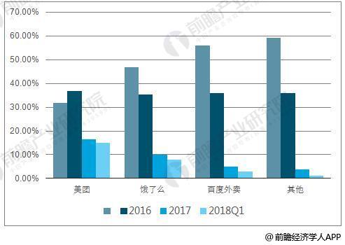 2015-2018年Q1外卖行业参与者市占率统计情况