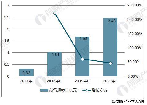 2016-2020年中国共享充电宝市场规模统计及增长情况预测