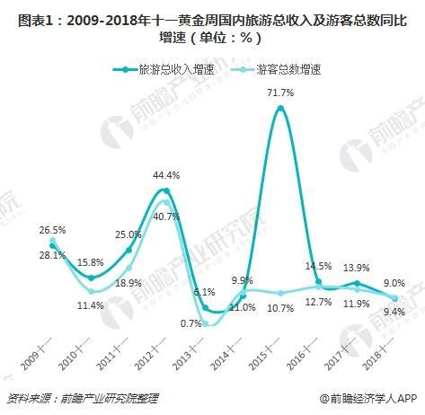 图表1:2009-2018年十一黄金周国内旅游总收入及游客总数同比增速(单位:%)