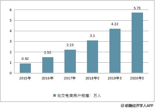 2015-2020年中国社交电商用户规模走势预测