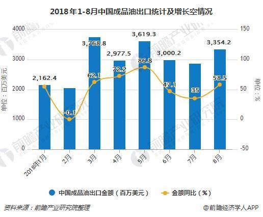 2018年1-8月中国成品油出口统计及增长空情况