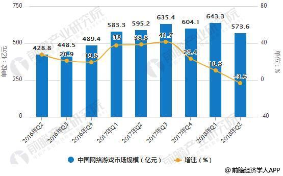 2016-2018年Q2中国网络游戏市场规模统计及增长情况