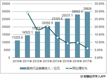 2010-2017年医药行业销售收入及同比增长走势分析