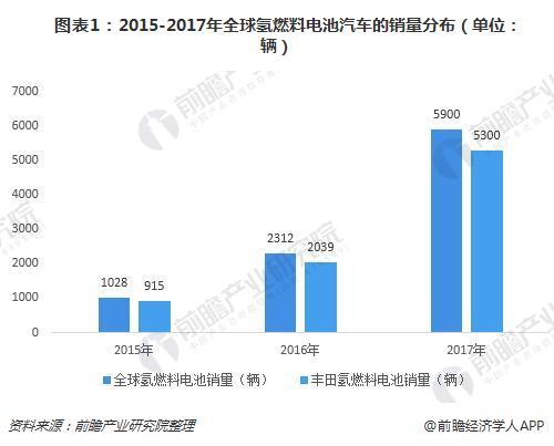 图表1:2015-2017年全球氢燃料电池汽车的销量分布(单位:辆)