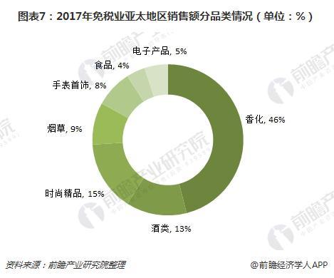 图表7:2017年免税业亚太地区销售额分品类情况(单位:%)