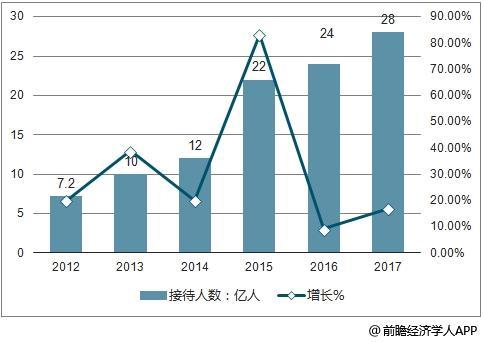 2012-2017年中国休闲农业与乡村旅游接待人数及增长走势