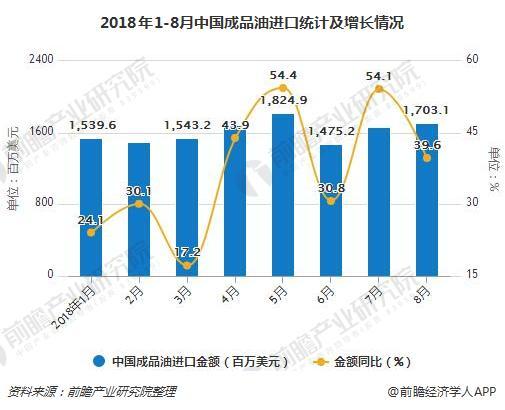 2018年1-8月中国成品油进口统计及增长情况