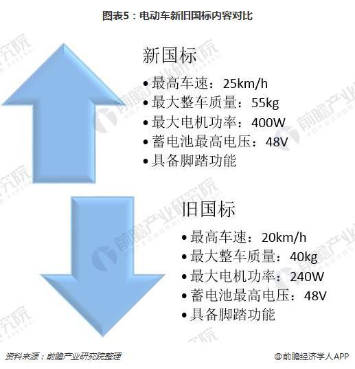 圖表5:電動車新舊國標內容對比