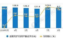 8月天然气<em>产量</em>再次下降 累计<em>产量</em>1033.9亿立方米