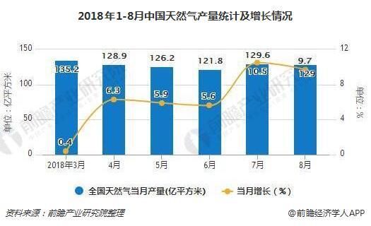 2018年1-8月中国天然气产量统计及增长情况