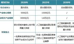 广东发布人工智能发展规划 2030年广东AI产业规模有望超4000亿