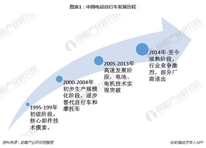 圖表1:中國電動自行車發展歷程