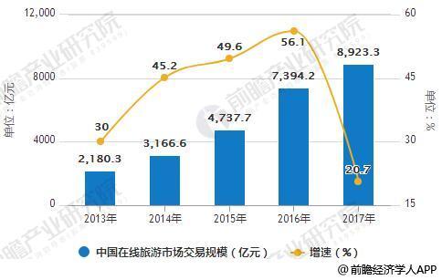 2013-2017年中国在线旅游市场交易规模统计及增长情况