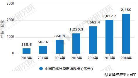 2012-2018年中国在线外卖市场规模统计情况及预测