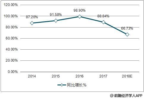 中国社交电商行业市场规模及同比增长走势