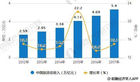 2012-2017年中国旅游总收入统计及增长情况