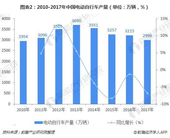 圖表2:2010-2017年中國電動自行車產量(單位:萬輛,%)