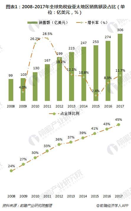 图表1:2008-2017年全球免税业亚太地区销售额及占比(单位:亿美元,%)
