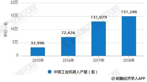 2015-2018年中国工业机器人产量统计情况及预测