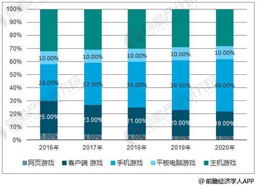 2016-2020年全球游戏收入统计情况及预测(单位:亿美元)