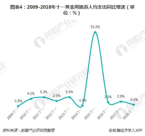 图表4:2009-2018年十一黄金周旅游人均支出同比增速(单位:%)