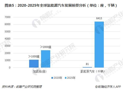 图表5:2020-2025年全球氢能源汽车发展前景分析(单位:座,千辆)