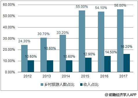 2012-2017年中国乡村旅游占国内旅游比重走势