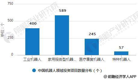 2017年中国机器人领域投资项目数量分布情况