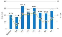 8月成品油<em>出口量</em>有所回升 累计<em>出口量</em>为4022万吨