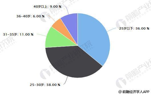 """中国社交电商用户年龄分布情况(80、90后是社交电商""""主角"""")"""