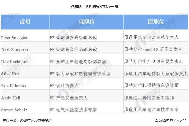图表3:FF 核心成员一览