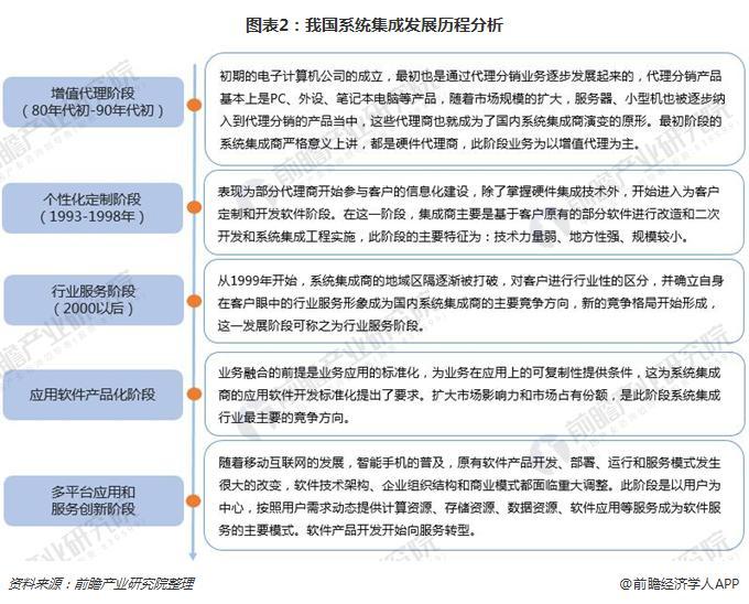 图表2:我国系统集成发展历程分析