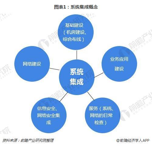 图表1:系统集成概念
